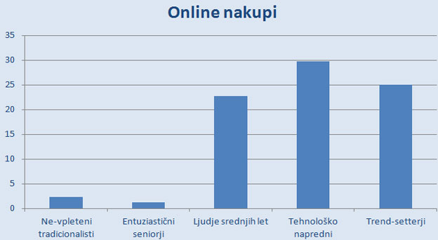 Online nakupi