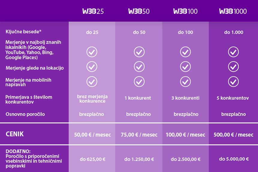 W3B: merjenje vidljivosti v spletnih iskalnikih