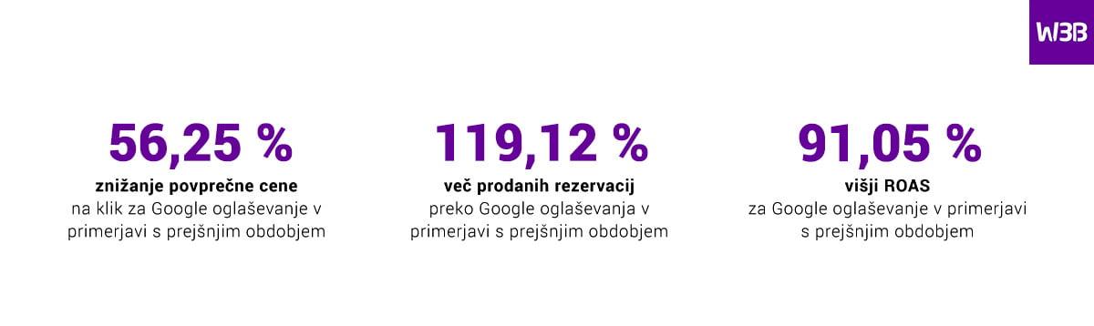 Celoletno Google oglaševanje