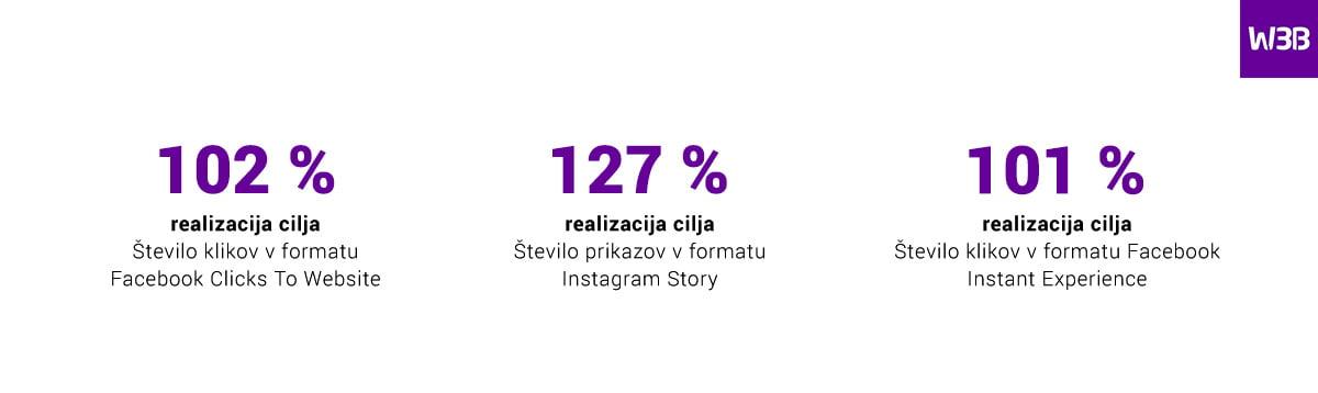 Digitalna kampanja v podporo turističnim produktom Maribora z okolico